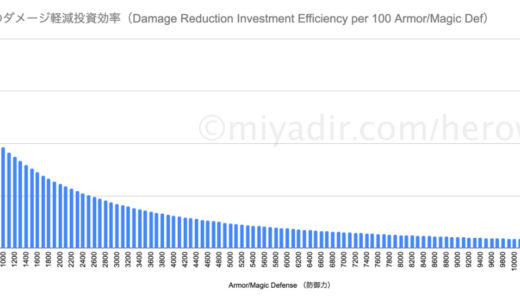 Damage Reduction rate by Armor/Magic Defense ( per 100, up to 100k )